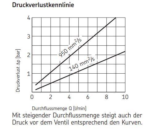 Druckverluste WVN200-10E