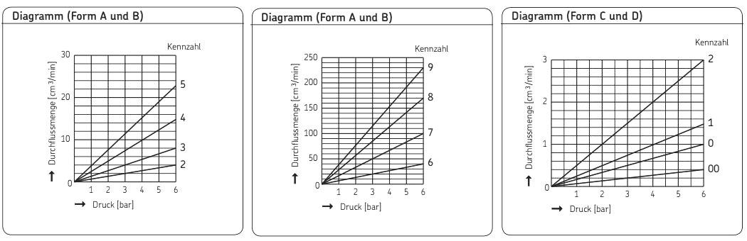 Einschraubdrossel Diagramme A-D