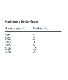 Dosierungmarkierungen Impulsverteiler 361
